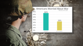 Poll: Americans worried war is coming