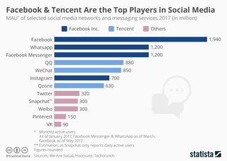 Facebook is top dog of the social media league