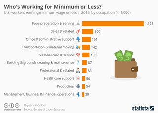 Who's working for minimum wage or less?