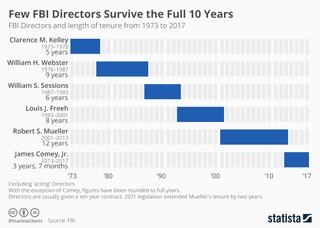 Few FBI Directors survive the full 10 years