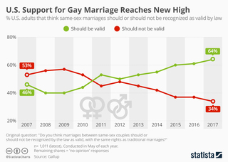 Support for gay marriage reaches new high