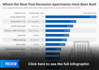 Where the most apartments are being built
