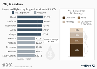 Gasoline: Best and worst states to fill up