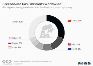 China and U.S. biggest greenhouse gas emitters