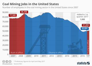 Jobs in the coal mining only slightly up