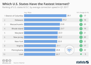 D.C. has the fastest internet in America