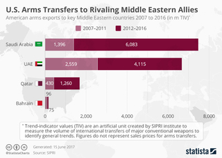 US arms exports to Middle Eastern countries