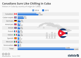 Most foreign visitors to Cuba come from Canada