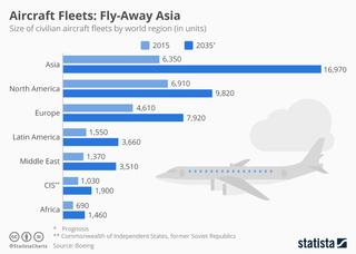 Asia's aircraft fleet will grow fastest