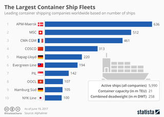 The largest container ship fleets worldwide