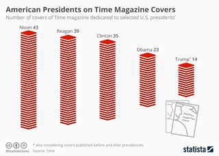 US presidents by features on Time covers
