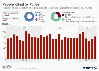 80 people shot dead a month by police on average