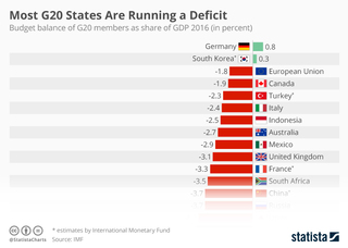 Most G20 states are running a deficit