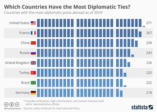 Which countries have the most diplomatic ties?