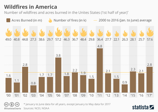 Wildfires in the United States since 2000