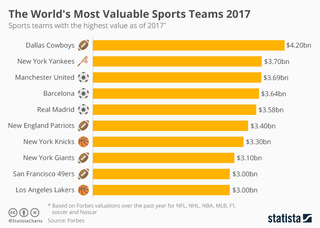 The world's most valuable sports teams in 2017