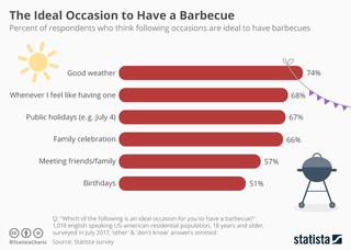 Ideal occasion to have a barbecue