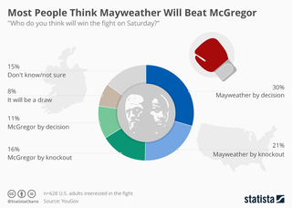 Most people think Mayweather will beat McGregor