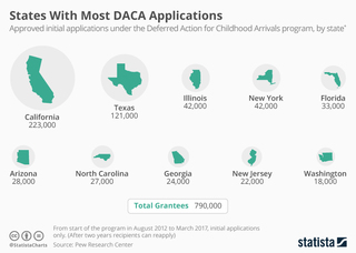 States with most DACA applications